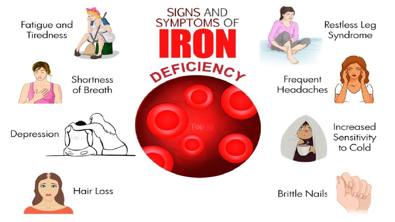 signs of iron deficiency