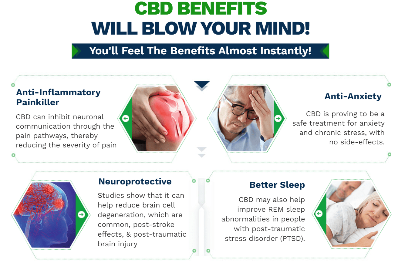CBD Miracle Pain Patch benefits